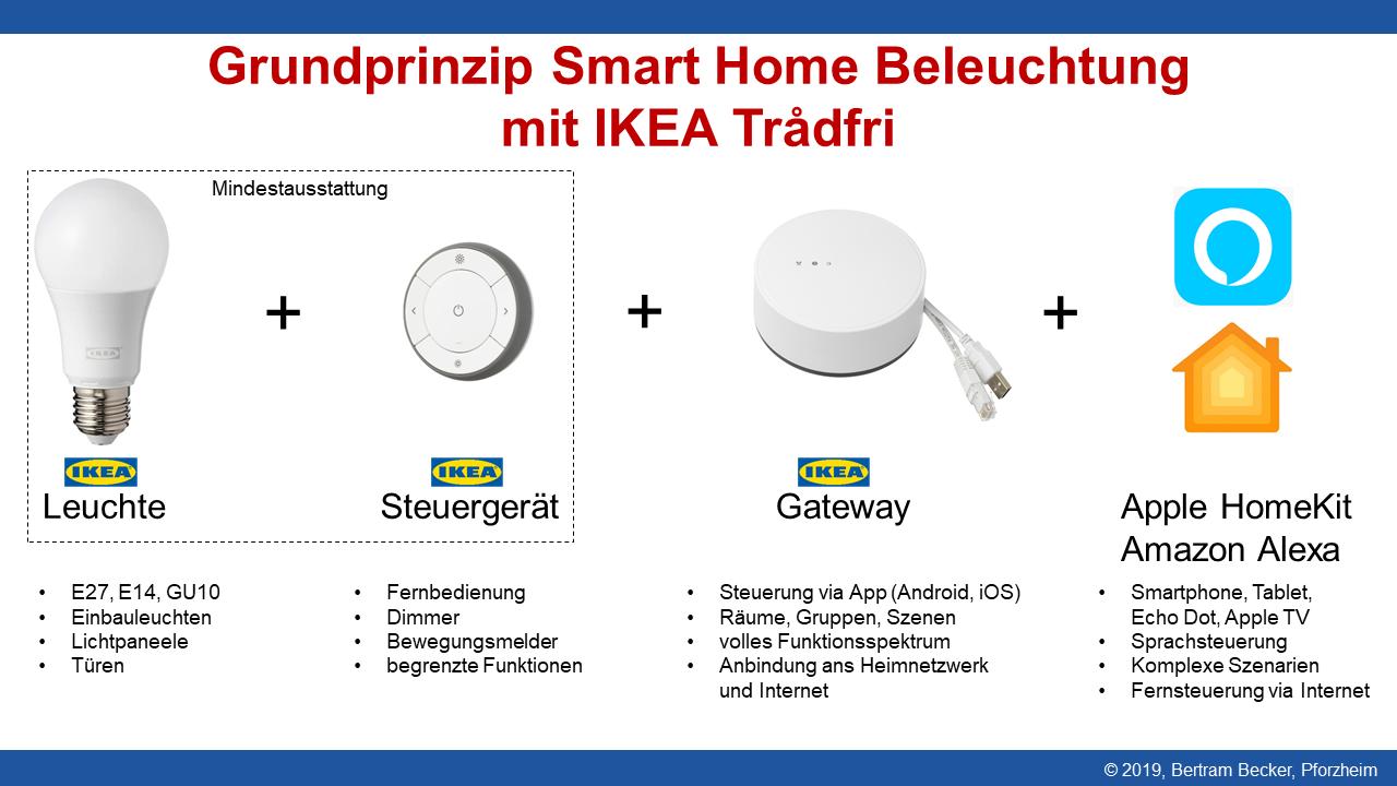 Prinzip des IKEA Trådfri SmartHome-Beleuchtungssystems
